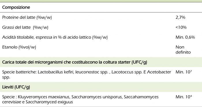 Tabella 4 - Proprietà del kefir